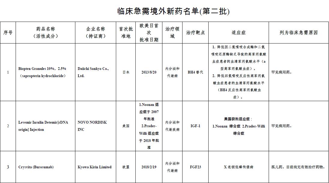 第二批临床急需境外新药名单公示,辉瑞、赛诺菲产品在列