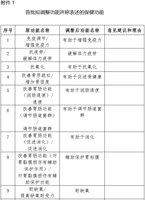 """总局:拟取消""""抑制肿瘤""""""""丰乳""""""""改善性功能""""等保健功能"""