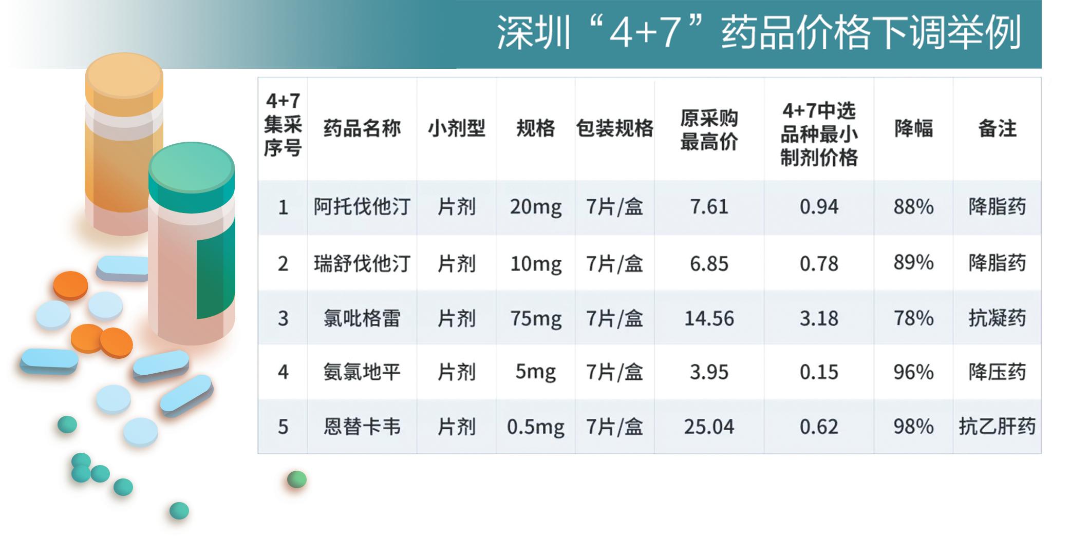 """国家""""4+7""""城市集采药品落地深圳 25种药品降价"""